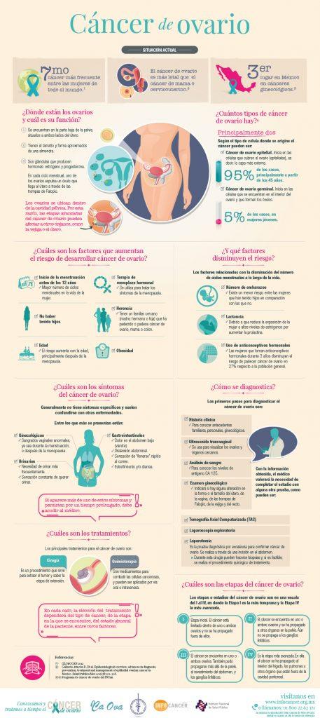 Infografía sobre cáncer de ovario